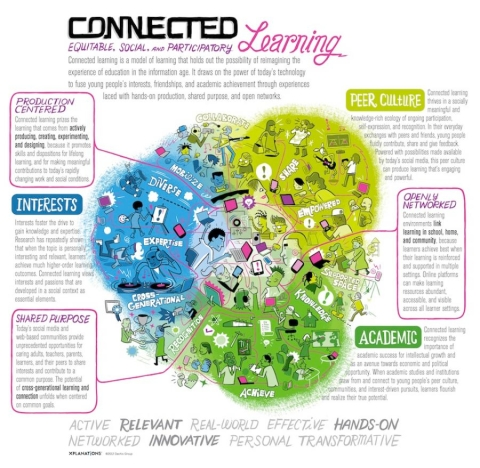 connected-learning