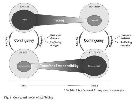 Conceptualmodelofscaffolding