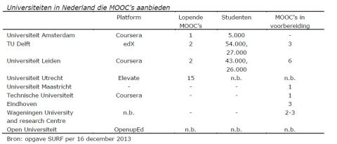 MOOCsNL