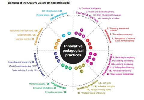 CreativeClassroomResearchModel