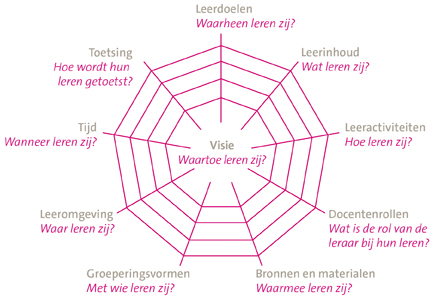 Curr spinnenweb_ned_corporate folder versie
