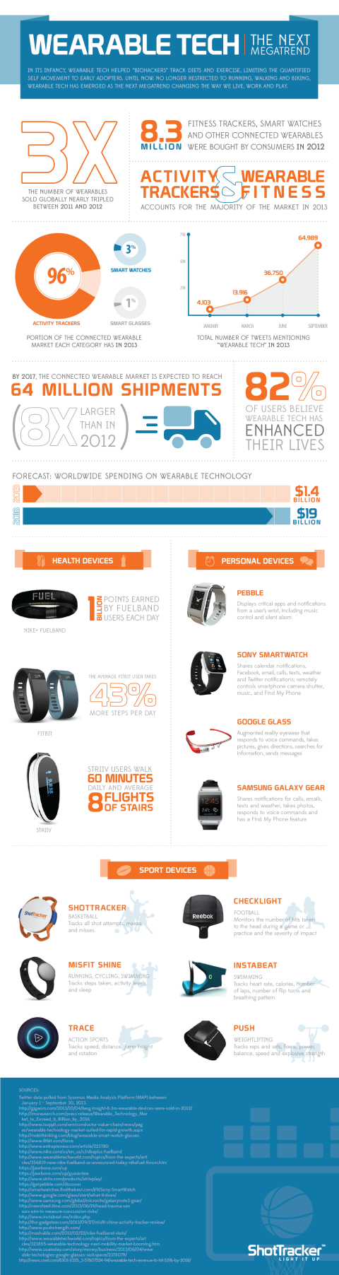 The-Future-of-Wearable-Technology-in-Healthcare-Infographic