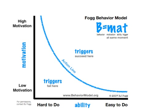 fogg behavioral model