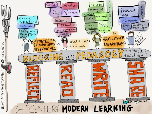blogging-as-pedagogy