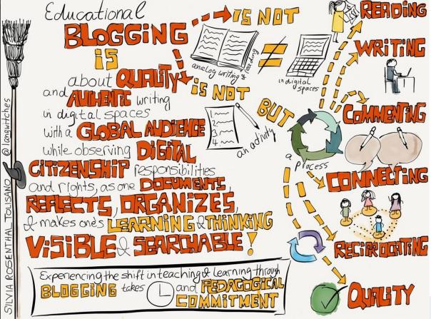 EducationalBlogging