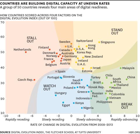 DigitalEvolution 2008-2013