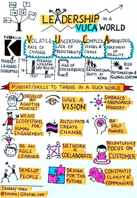 LeadershipVUCA