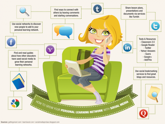 The-Social-Media-Guide-to-Growing-Your-Personal-Learning-Network-550x413