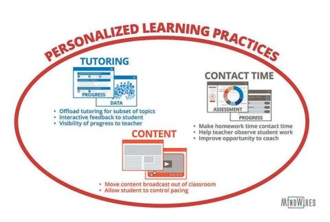 PersonalizedLearningPractices