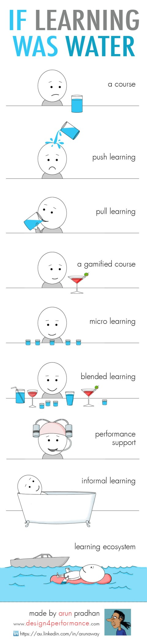 Infographic_Learnnovators_Arun-Pradhan_Learning
