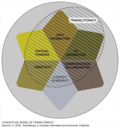 transliteracy-conceptual-model-sukovic