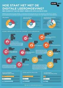 infographic-hoe-staat-het-met-de-digitale-leeromgeving-2016