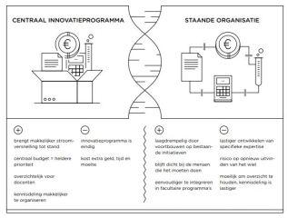 Centraal innovatieprogramma of staande organisatie?